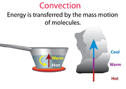 Convection Cooking Method