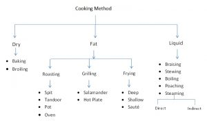 Method of Cooking by Chef Ankit