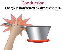 Conduction Cooking Method
